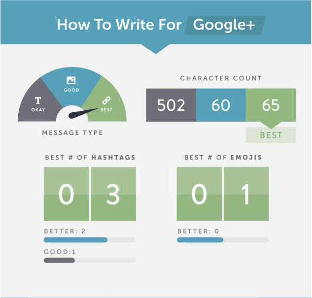 comment écrire la publication parfaite sur Google+
