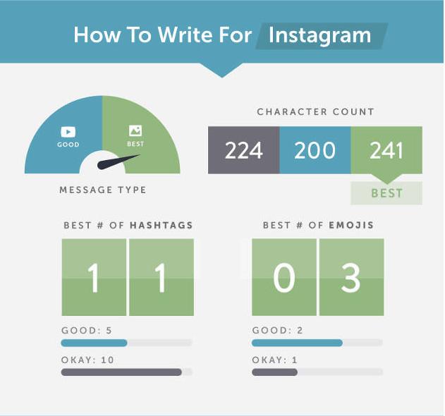 comment écrire la publication parfaite sur Instagram