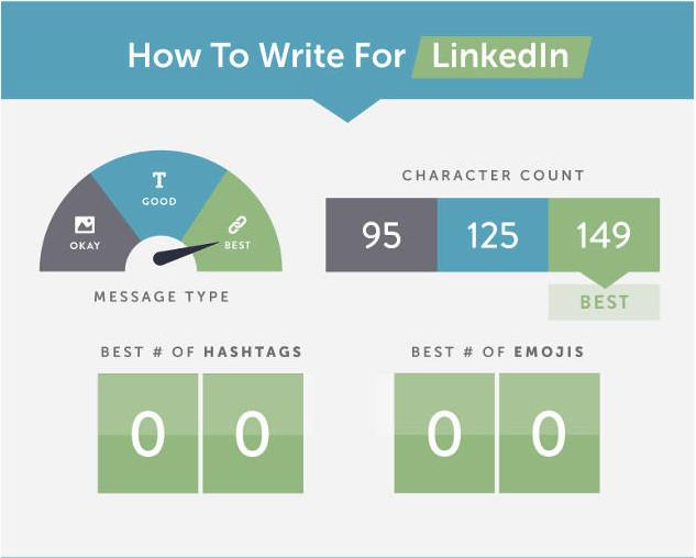comment écrire la publication parfaite sur LinkedIn