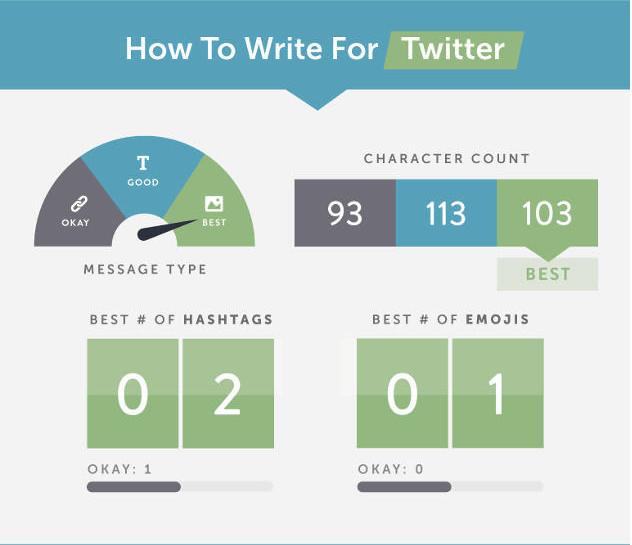 comment écrire la publication parfaite sur Twitter