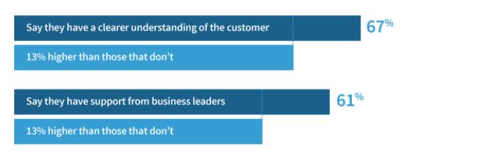 satisfaire le client en alignant marketing et commercial