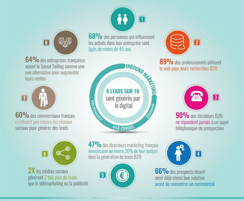 créer du contenu avec inbound marketing en B2B pour générer des leads
