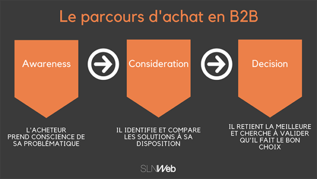 Buyer journey : la durée du cycle de vente - Inbound Marketing