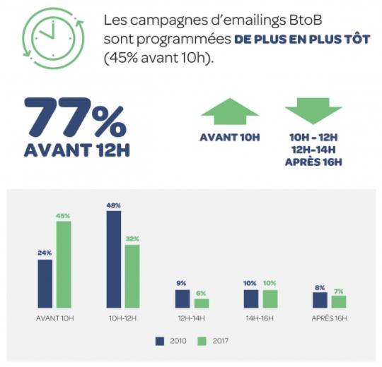 heures d'envoi emailing en B2B