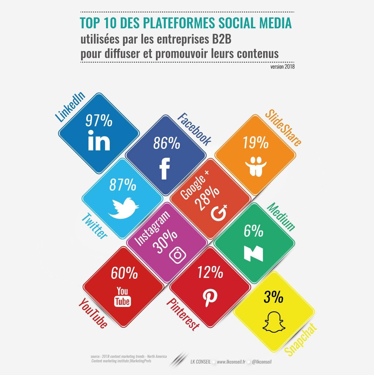 top 10 des reseaux sociaux utilises en B2B