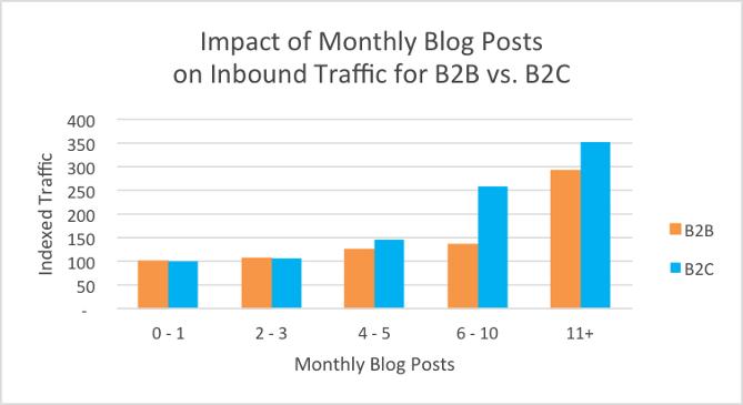 combien d'articles de blog rédiger en B2B ?