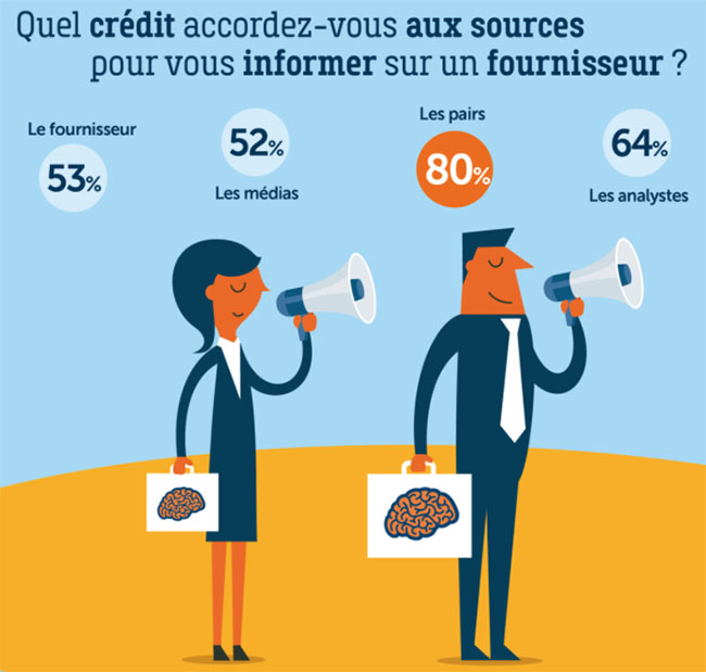 strategie marketing - les attentes du decideur IT