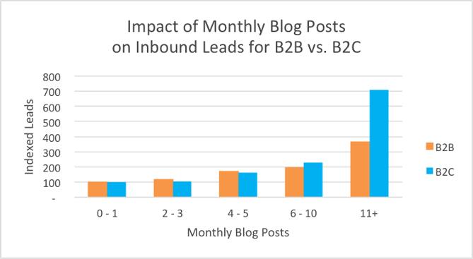 combien d'articles de blog publier en B2B pour générer des leads