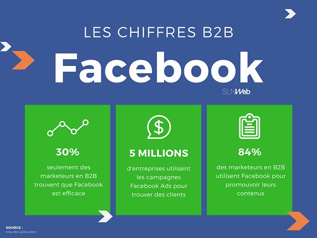 chiffres clés de Facebook en B2B