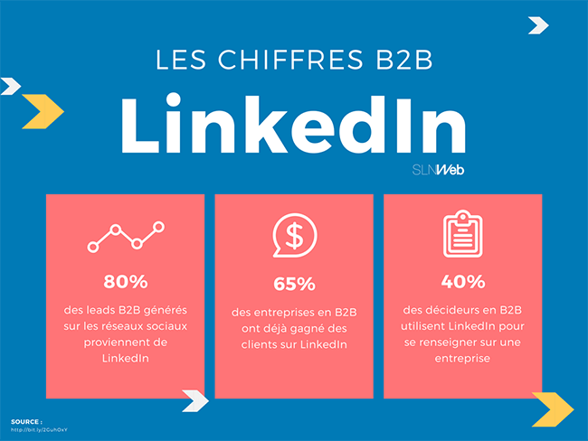 chiffres de linkedin en B2B