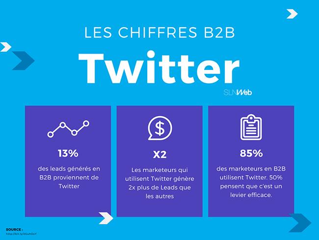chiffres clés twitter en B2B