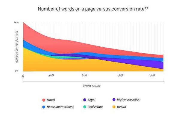combien de mots dans une landing page