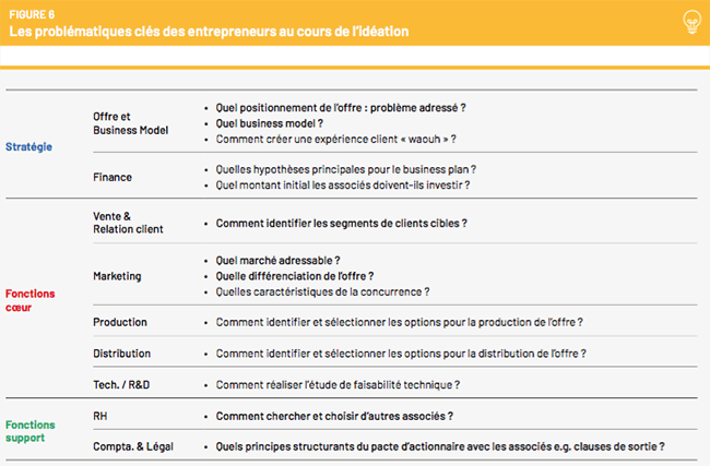 l'ideation, point de depart de la croissance d'une start-up