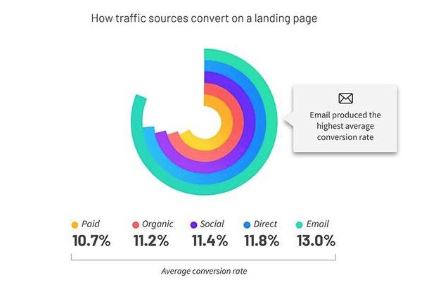 impact de la source de trafic sur taux de conversion d'une landing page