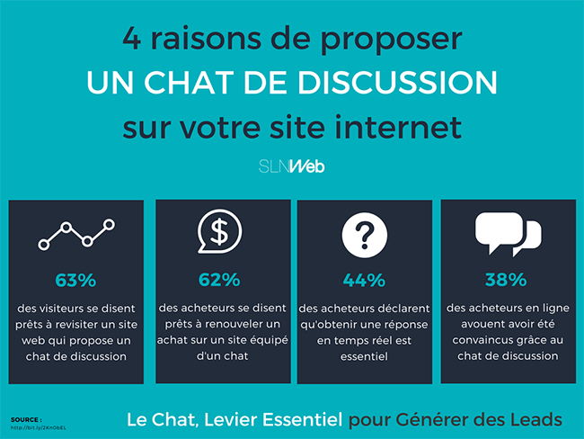 le chat de discussion pour la generation de leads