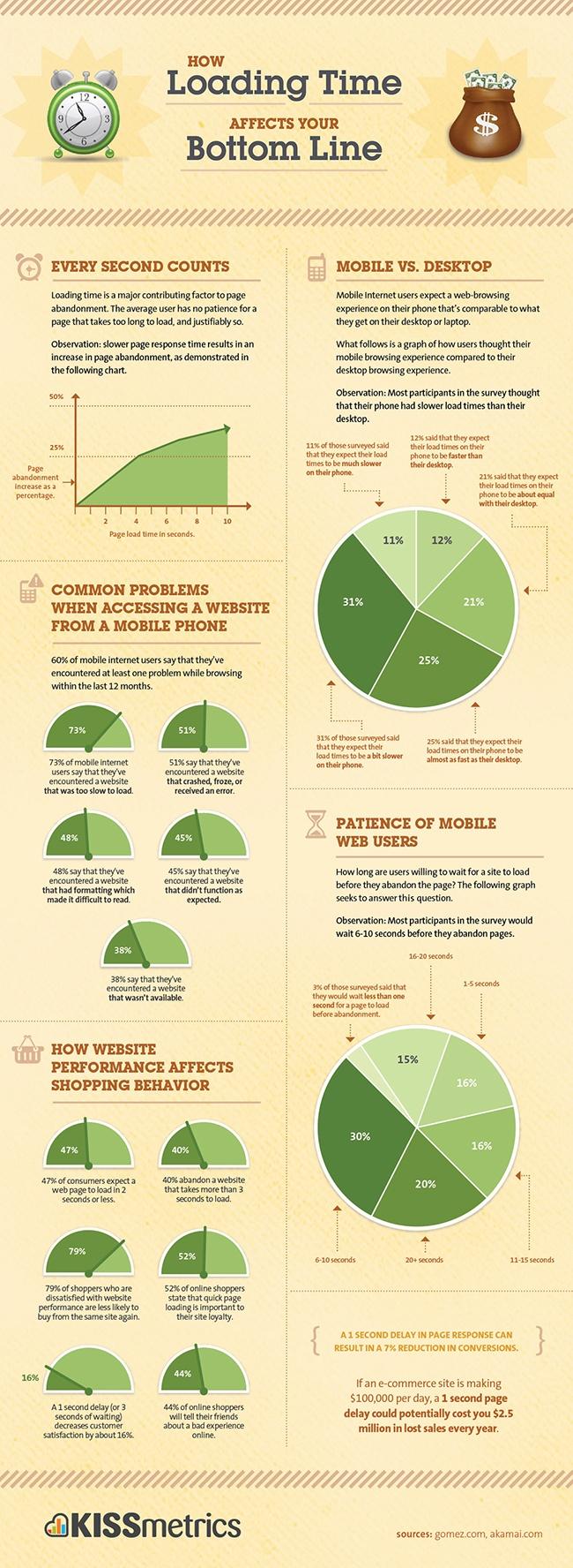 infographie temps de chargement et site internet