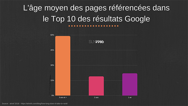 age moyen des sites internet référencés en première page sur google