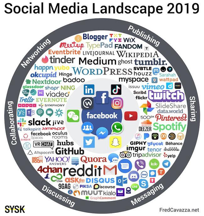 c'est quoi les medias sociaux 2019