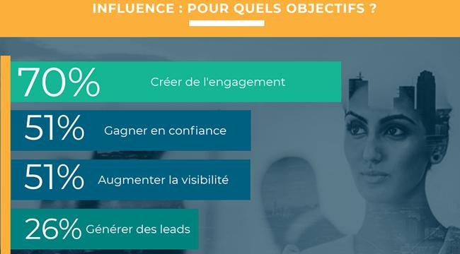 quels objectifs pour votre marketing d'influence en B2B