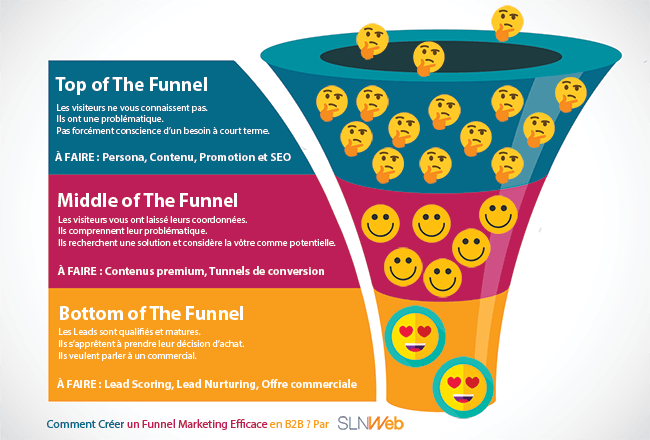 Créer un Funnel Marketing en B2B