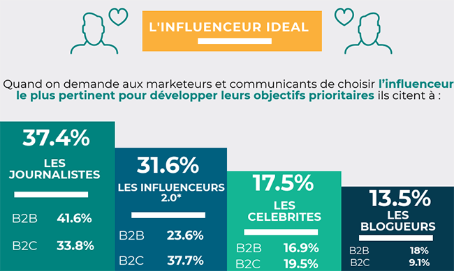 marketing d'influence B2B - comment identifier les influenceurs
