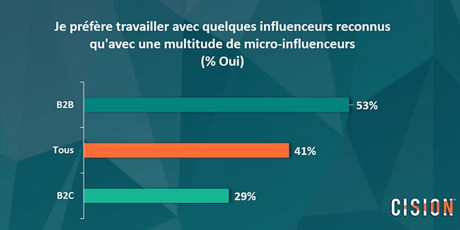Quels influenceurs pour réussir sa stratégie marketing d'influence en B2B
