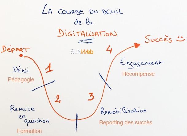 digitalisation des entreprises et courbe du deuil