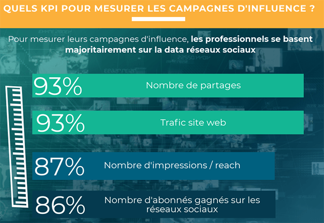 comment analyser les performances de son marketing d'influence