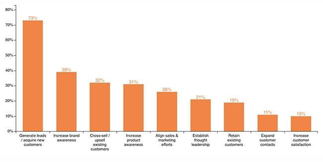 étude sur les priorités marketing