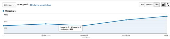 trafic mensuel en provenance des réseaux sociaux en 2017