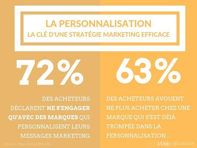 la personnalisation une priorité pour le responsable marketing