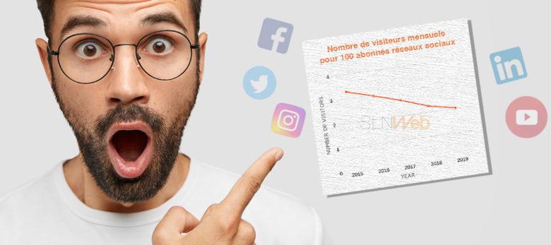 étude du potentiel de trafic pour 100 abonnés réseaux sociaux