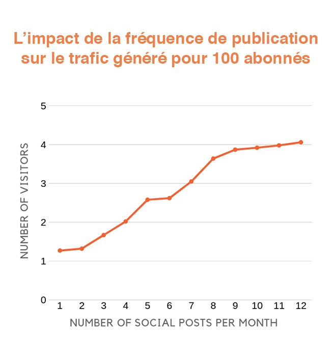 publier plus sur les réseaux sociaux pour générer plus de trafic