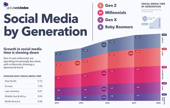 temps passé sur les réseaux sociaux selon les générations