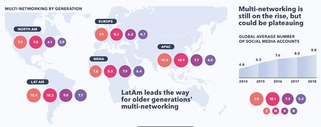 nombre de réseaux sociaux utilisés selon les generations