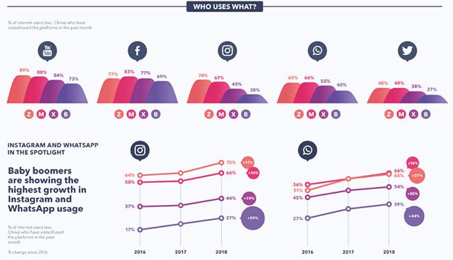 quels réseaux sociaux utilisés selon les générations