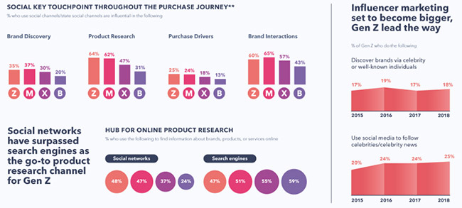 l'impact des réseaux sociaux sur l'acte d'achat