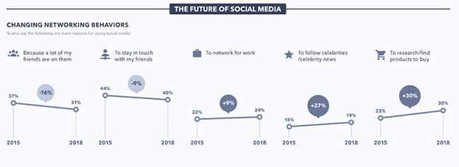 le futur des usages sur les réseaux sociaux