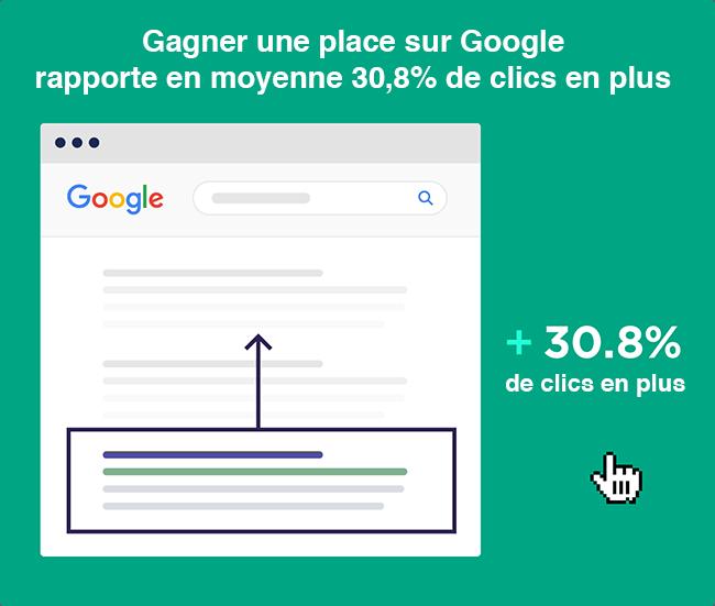 L'importance de gagner une place dans le référencement google