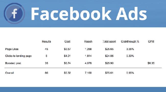 Exemple Facebook Ads en B2B