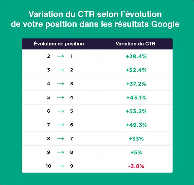 impact du référencement sur la variation du CTR