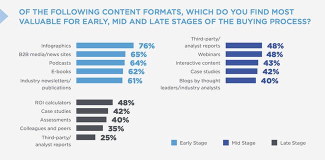 les contenus préférés des décideurs dans le funnel marketing