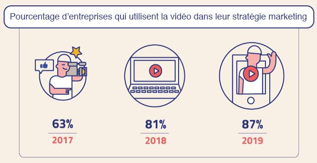 les entreprises qui font de la vidéo dans leur stratégie marketing