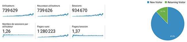 comment bien utiliser Google Analytics