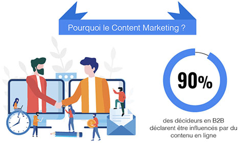 le content marketing influence le décideur en B2B