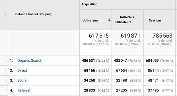 Mesurer les sources de trafic dans Google Analytics