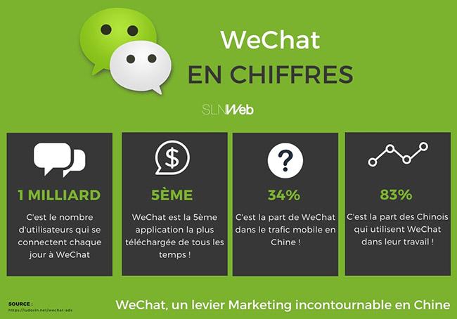 WeChat en chiffres