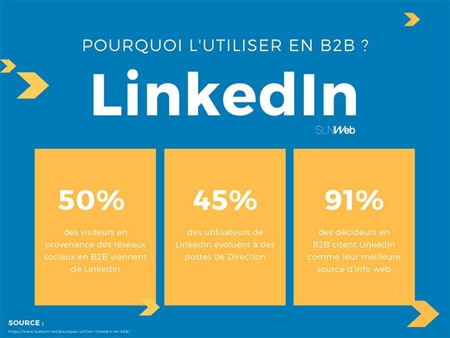 Pourquoi communiquer sur linkedin en B2B