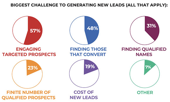Les enjeux B2B pour générer des Leads
