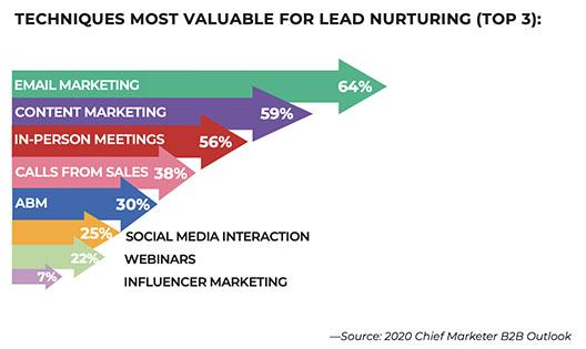 Les leviers pour faire du Lead Nurturing